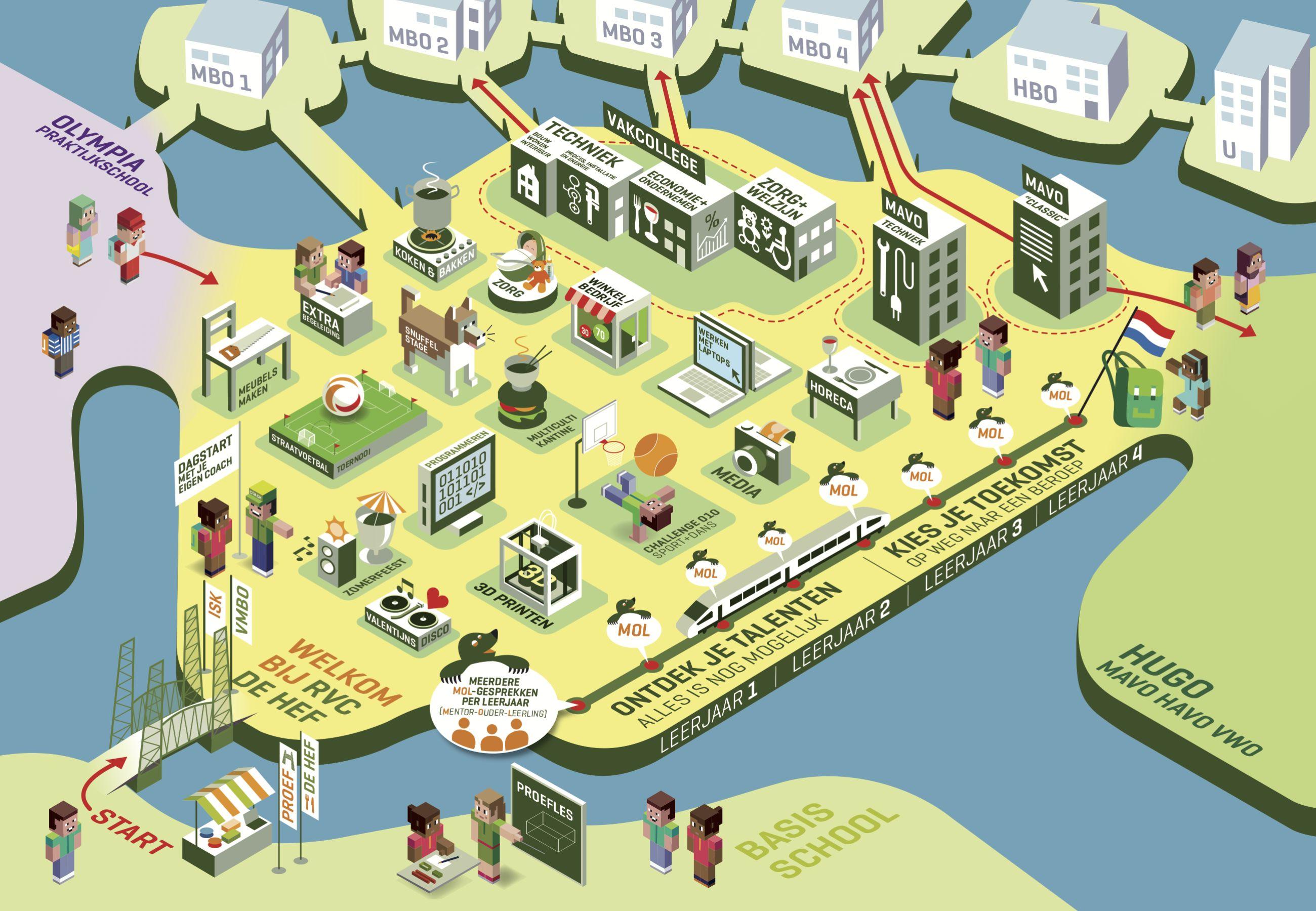 Speelse infographic voor het werven van leerlingen voor Scholen op Zuid - Maurice Blok en Nova van Herwijnen